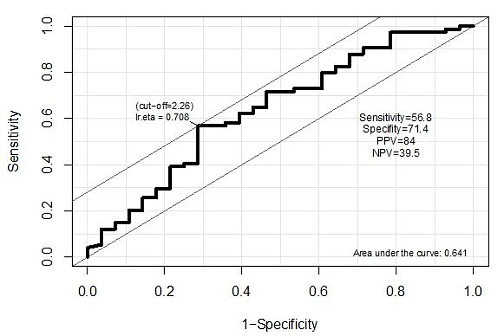ROC-curve-to-predict-tumor-size-based-on-NLR.