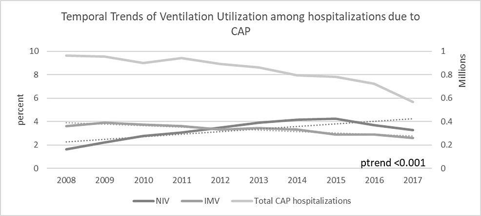 Temporal-trends-of-NIV-and-IMV-utilization-during-CAP-hospitalizations