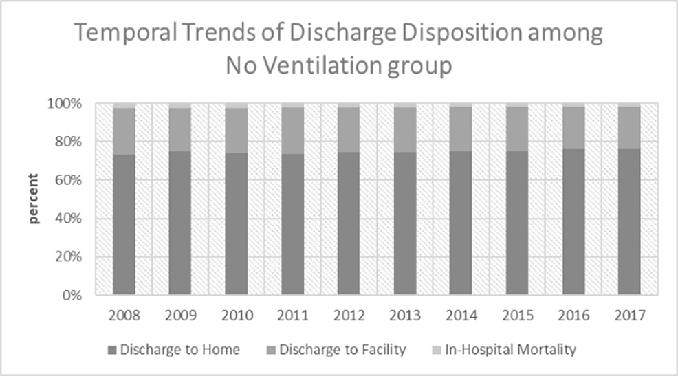 Temporal-trends-of-discharge-disposition-among-the-no-ventilation-group