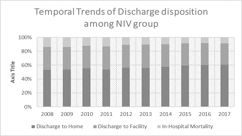 Temporal-trends-of-discharge-disposition-among-the-NIV-group