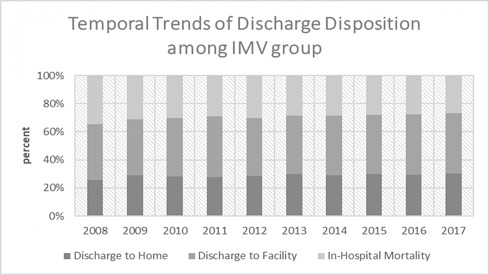 Temporal-trends-of-discharge-disposition-among-the-IMV-group