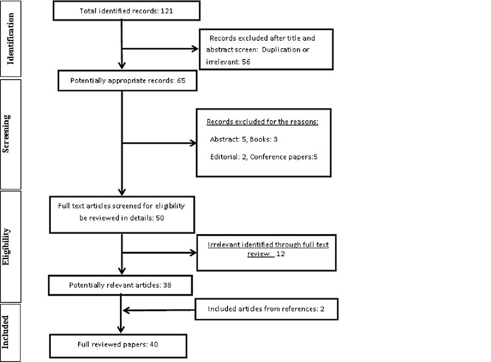 Flowchart-of-the-study-procedure.