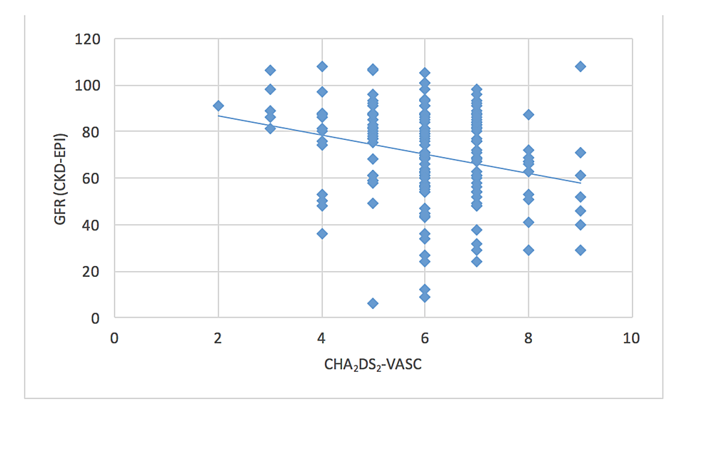 Correlation-between-CHA2DS2-VASC-and-GFR-(r-=--0.263;-p-=-0.0005)
