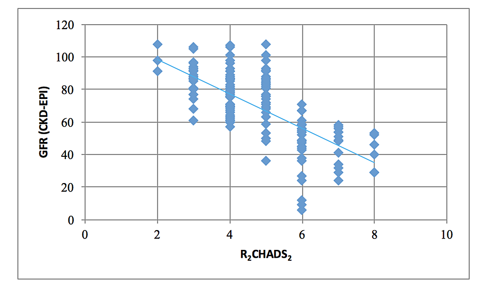 Correlation-between-R2CHADS2-and-GFR-(r-=--0.70;-p-<-0.00001)