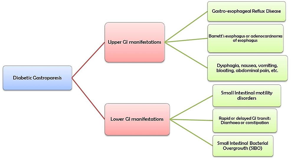 Upper-and-lower-GI-manifestations-associated-with-diabetes-mellitus