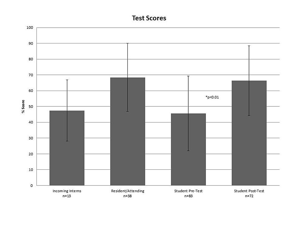 Primary-outcome---knowledge-test-scores