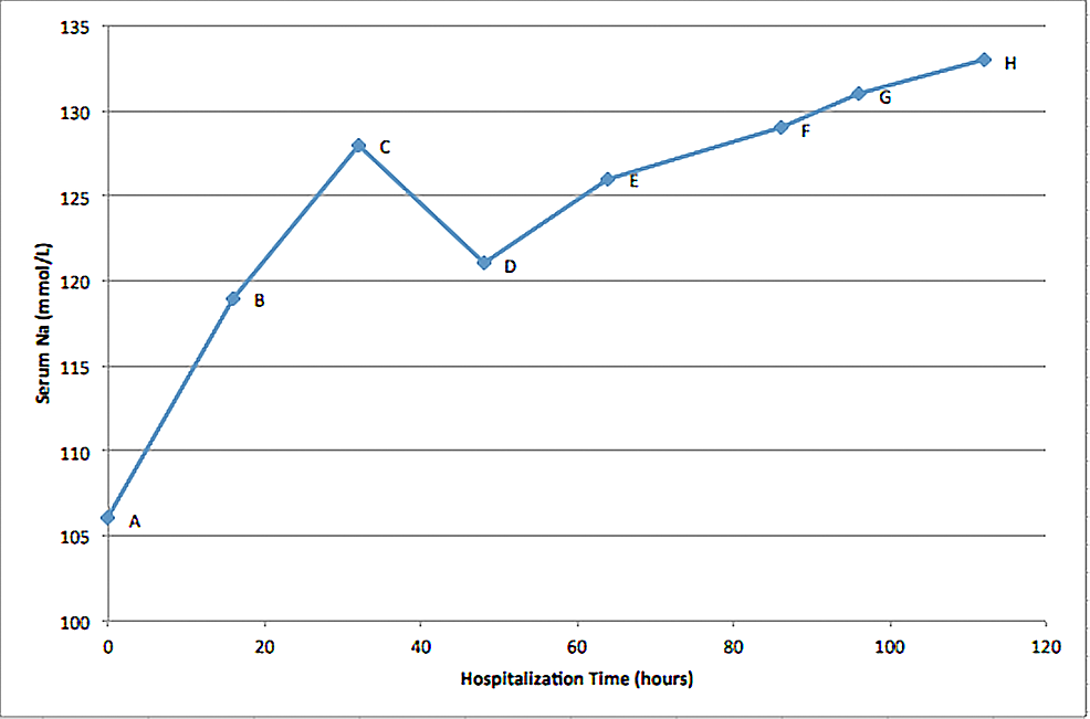 Serum-sodium-level-(mmol/L)-versus-hospitalization-time-(hours).