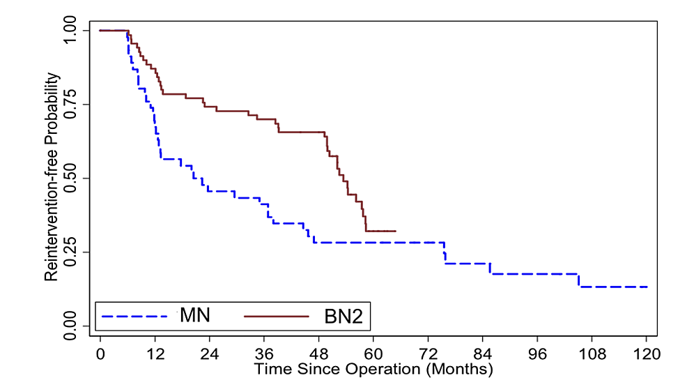Kaplan-Meier-survival-curve-illustrates-reintervention-free-probability-comparing-mononostril-endoscopic-transsphenoidal-surgery-(ETSS)-[MN]-and-binostril-ETSS-utilizing-advanced-instruments-[BN2]-from-all-patients-who-underwent-ETSS-for-pituitary-adenoma-at-Ramathibodi-hospital-(n-=-116).-Log-rank-test-p-value-=-0.030