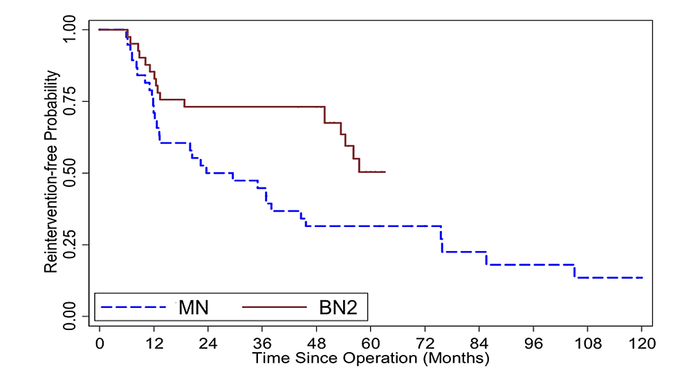 Kaplan-Meier-survival-curve-illustrates-reintervention-free-probability-comparing-mononostril-endoscopic-transsphenoidal-surgery-(ETSS)-[MN]-and-binostril-ETSS-utilizing-advanced-instruments-[BN2]-from-patients-who-underwent-their-first-ETSS,-also-first-surgery,-for-pituitary-adenoma-at-Ramathibodi-hospital-(n-=-79).-Log-rank-test-p-value-=-0.017