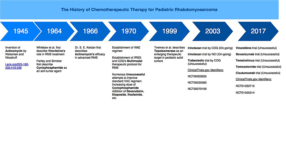 The-chronology-of-chemotherapeutic-and-biological-regimens-for-pediatric-RMS