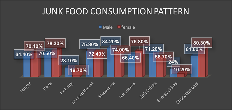 Gender-differences-in-type-of-junk-food.