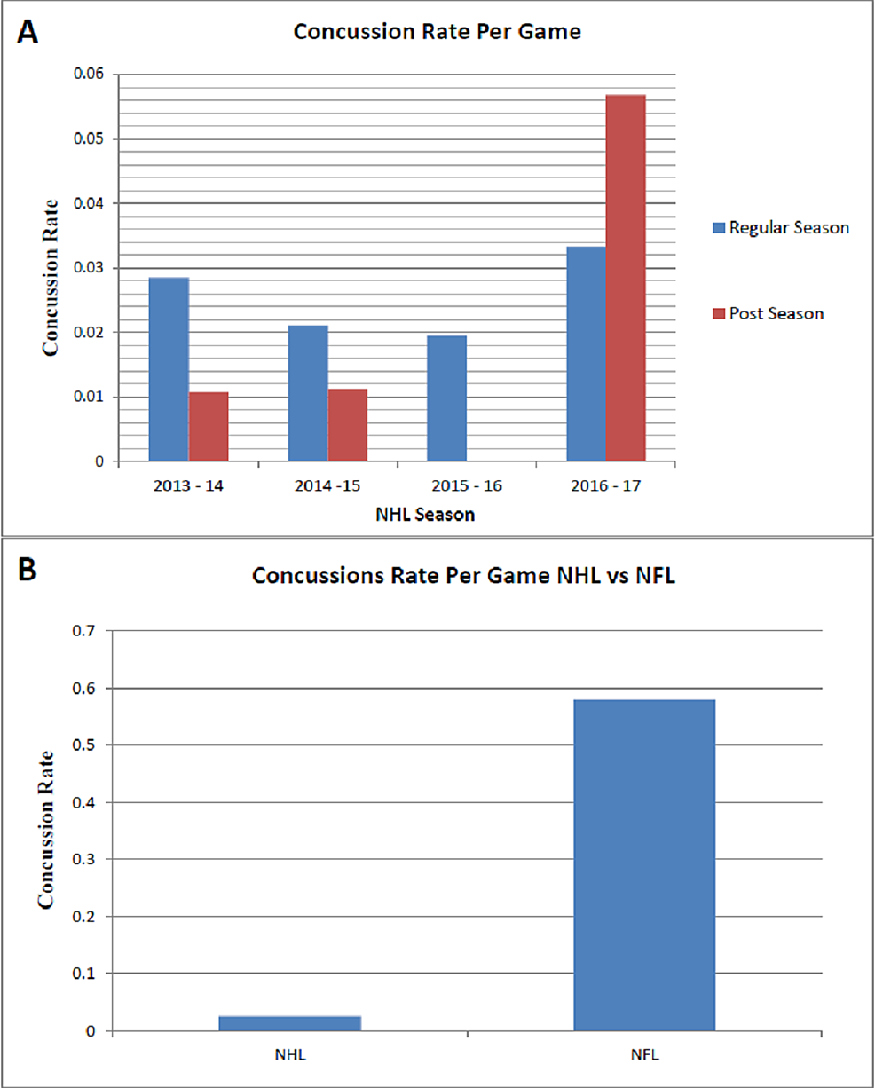 Concussion-Rate-Per-Game-Analysis-