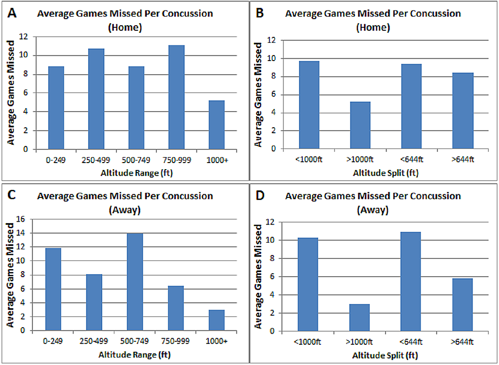 Average-Games-Missed-Analysis-
