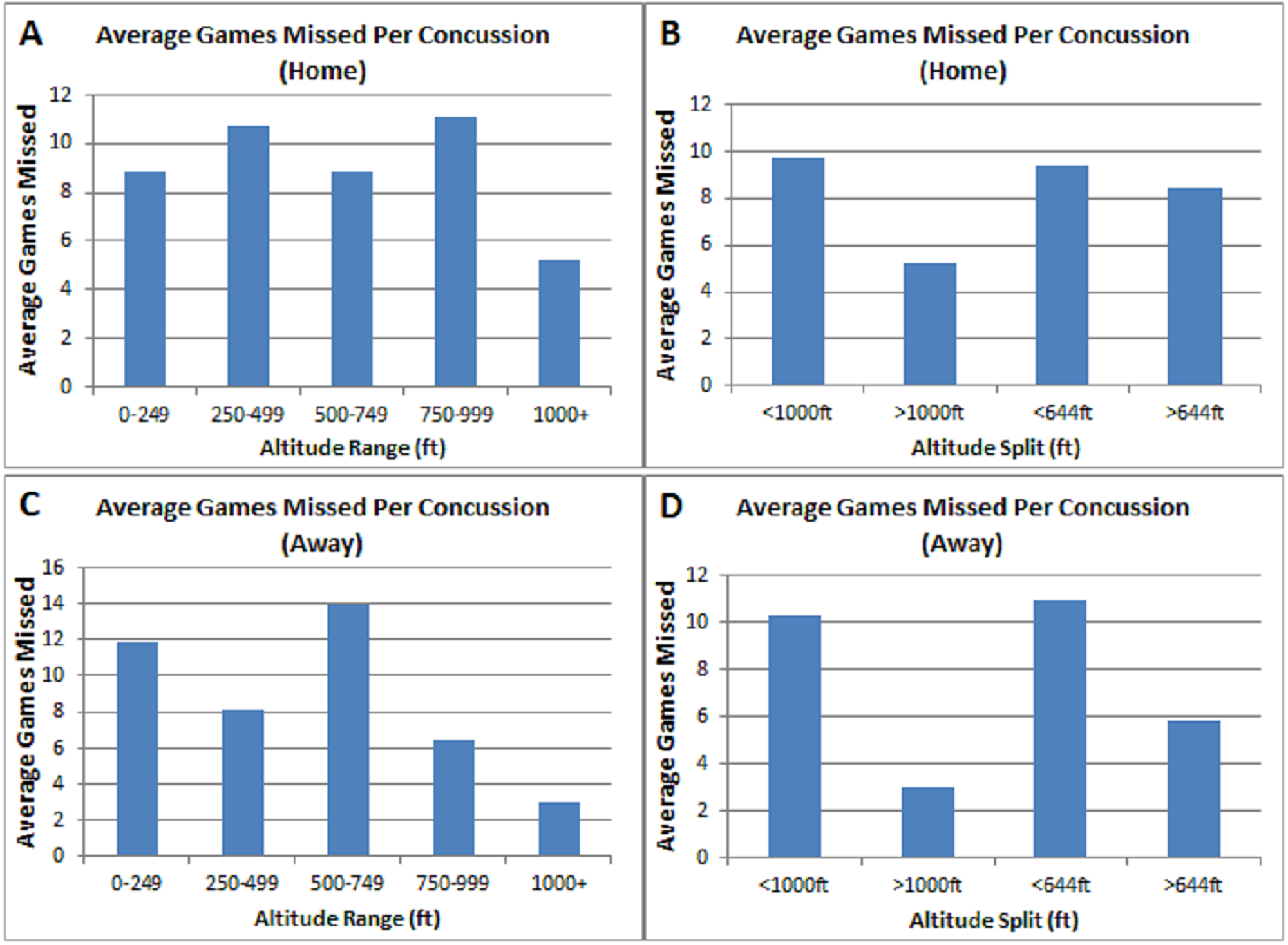Cureus | The Effects of Altitude on Concussion Incidence in
