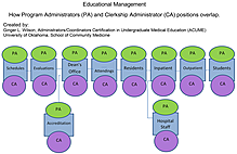 Article box d63640c073fd11e8a9997739eb8d86a9 educational management concept map png