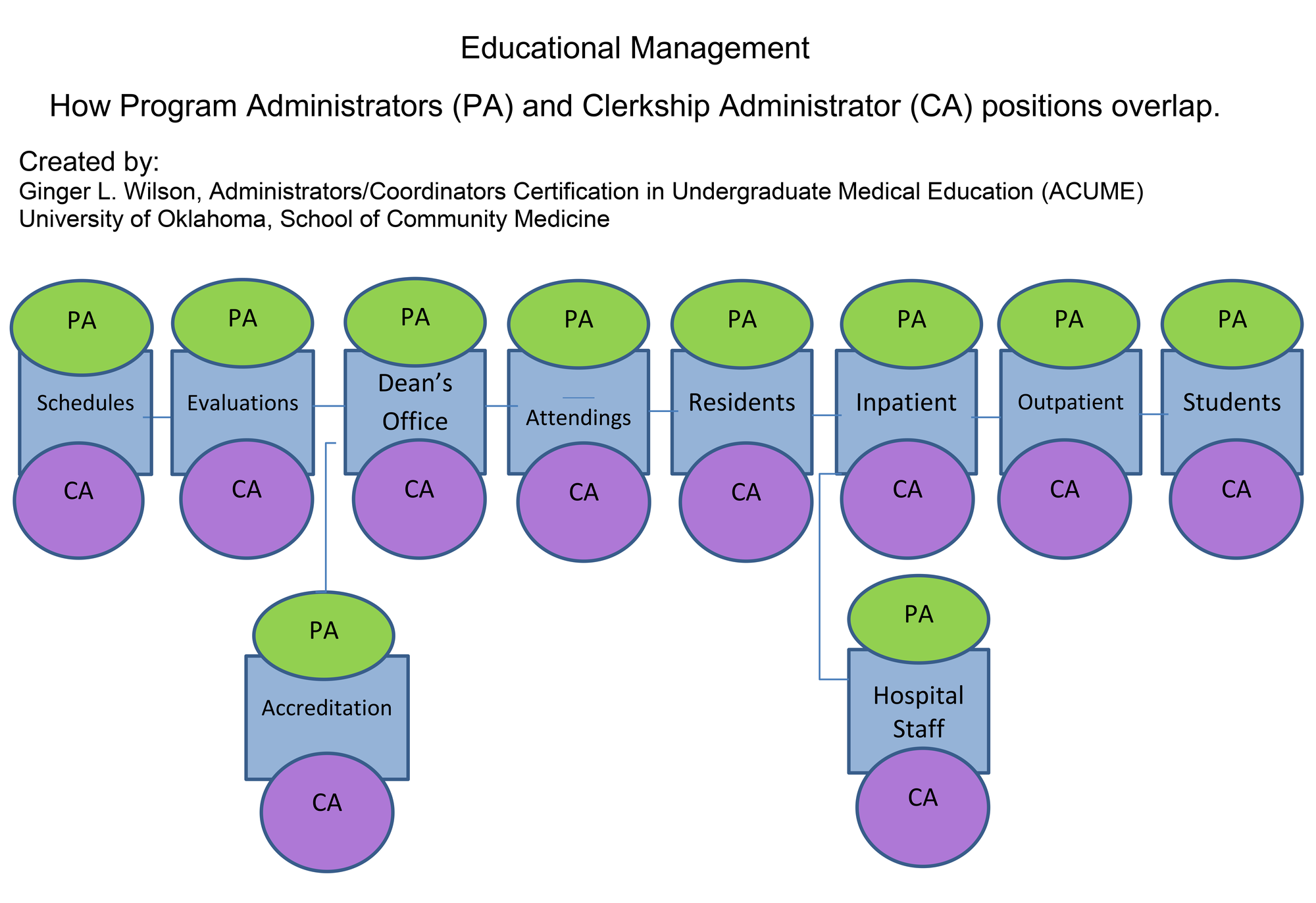 Cureus Medical Education Manager A Title Worthy Of The Description