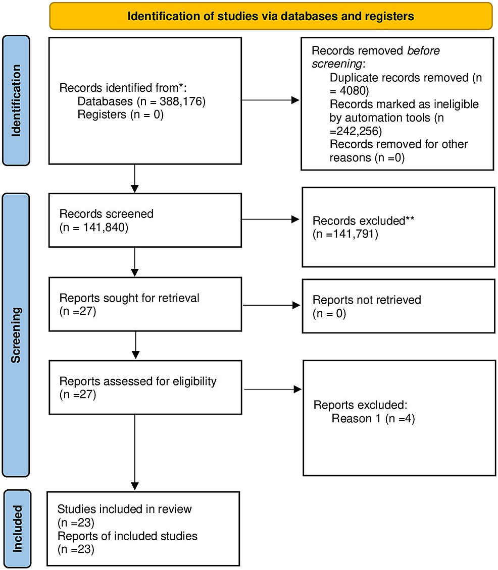 Preferred-Reporting-Items-for-Systematic-Reviews-and-Meta-Analyses-(PRISMA)-flow-diagram