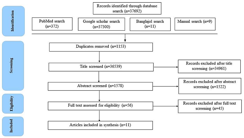 PRISMA-diagram-showing-study-selection-process.