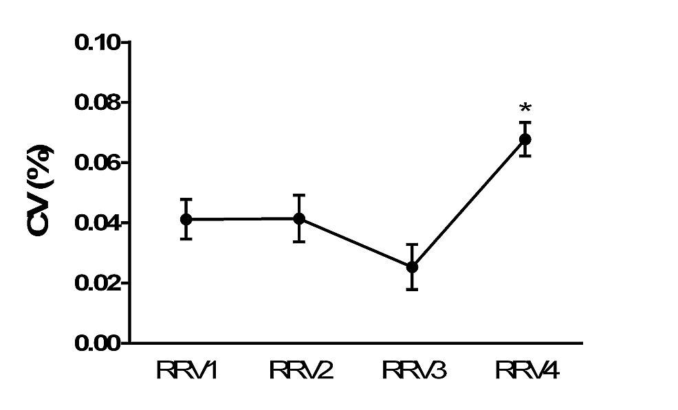Changes-of-respiratory-rate-variability-before-intensive-care-unit-admission
