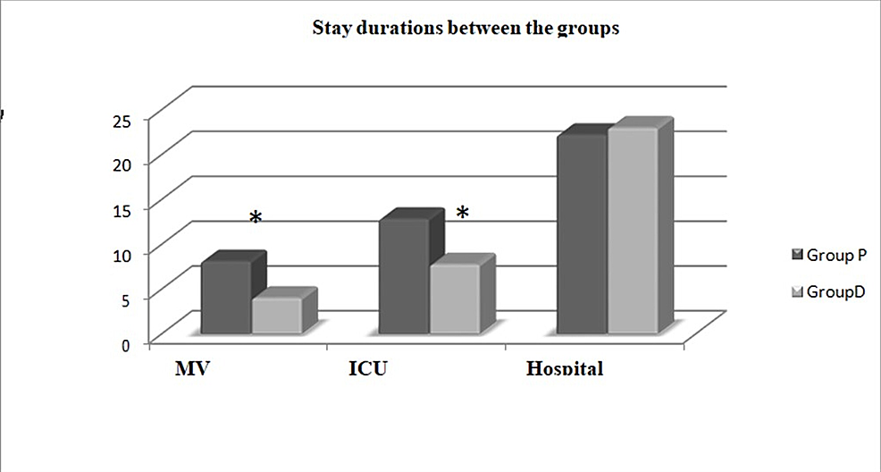 Mechanical-ventilator,-intensive-care-and-hospital-stay-durations-between-the-groups.