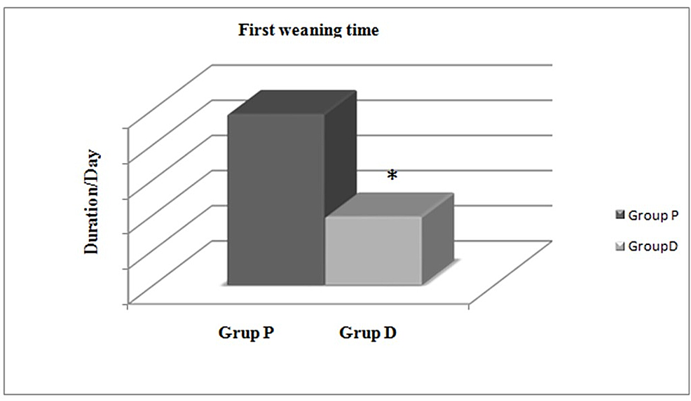 Comparison-of-first-weaning-time-between-groups.