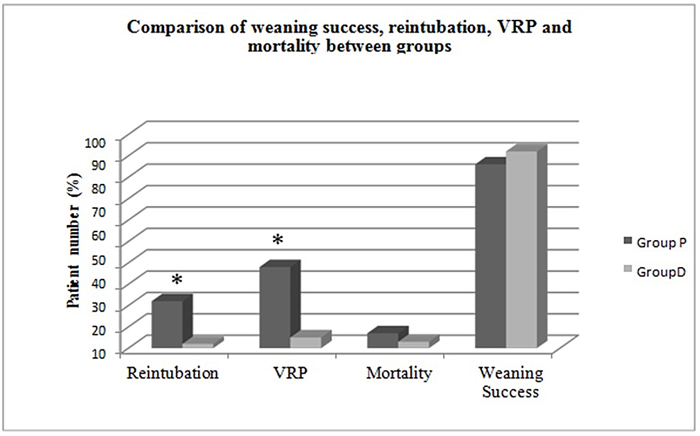 Comparison-of-weaning-success,-reintubation,-VRP-and-mortality-between-groups.