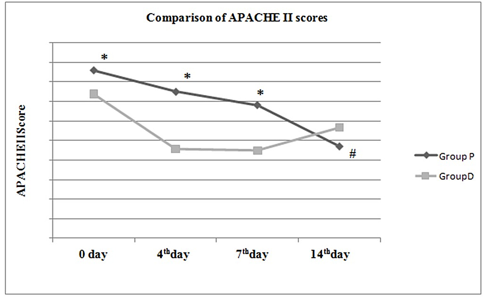 Comparison-of-APACHE-II-scores-between-and-within-groups.
