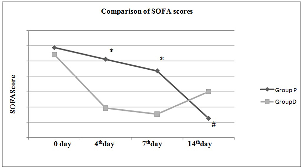 Comparison-of-SOFA-scores-between-and-within-groups.