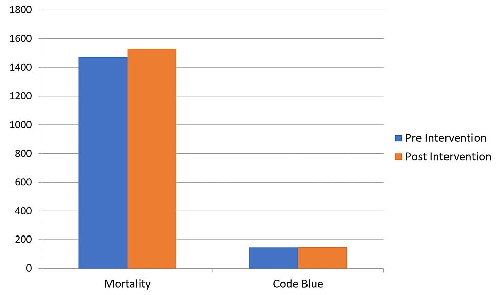 Mortality-and-code-blue-before-and-after-the-implementation-of-the-rapid-response-team