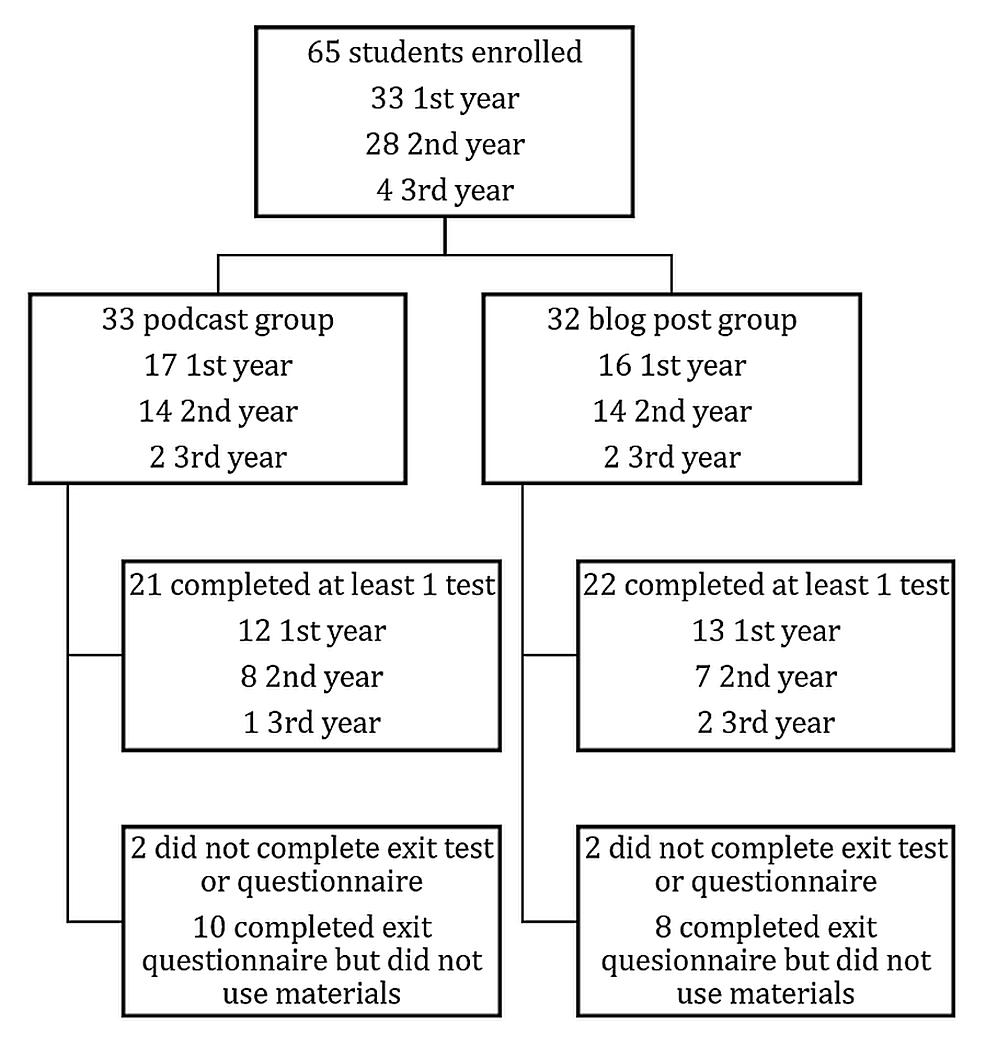 Study-enrollment-diagram