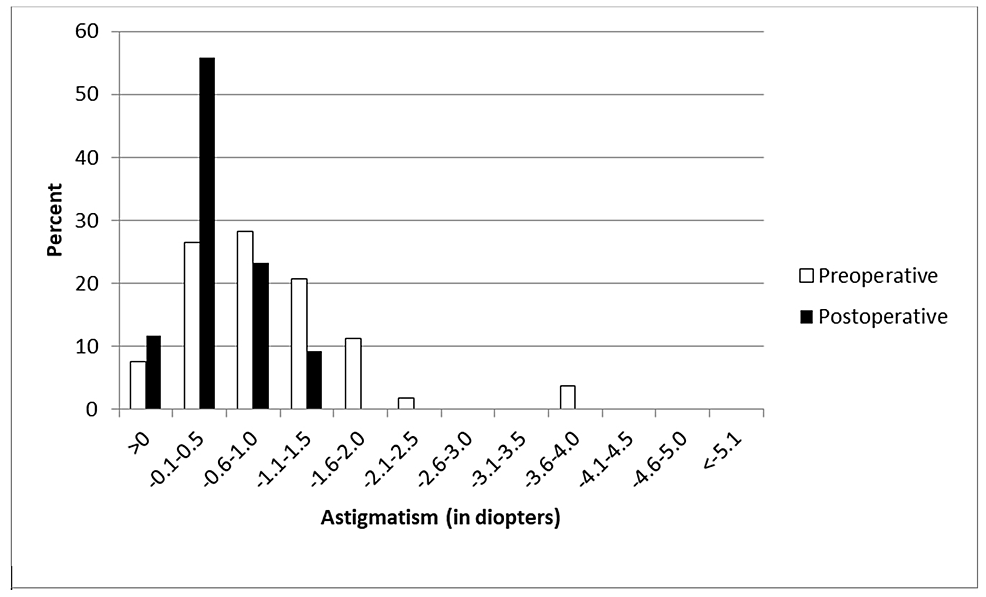 Distribution-of-astigmatism-at-month-six