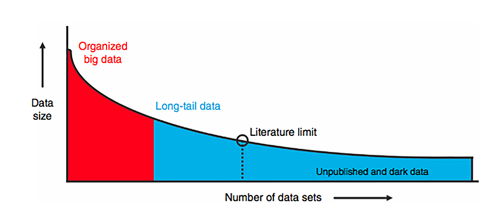 Schematic-Illustration-of-Long-Tail-Data
