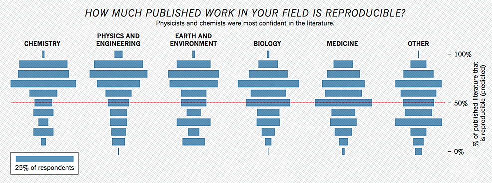 Plot-Representing-How-Confident-Researchers-Were-in-the-Reproducibility-of-Studies-Within-Their-Field.