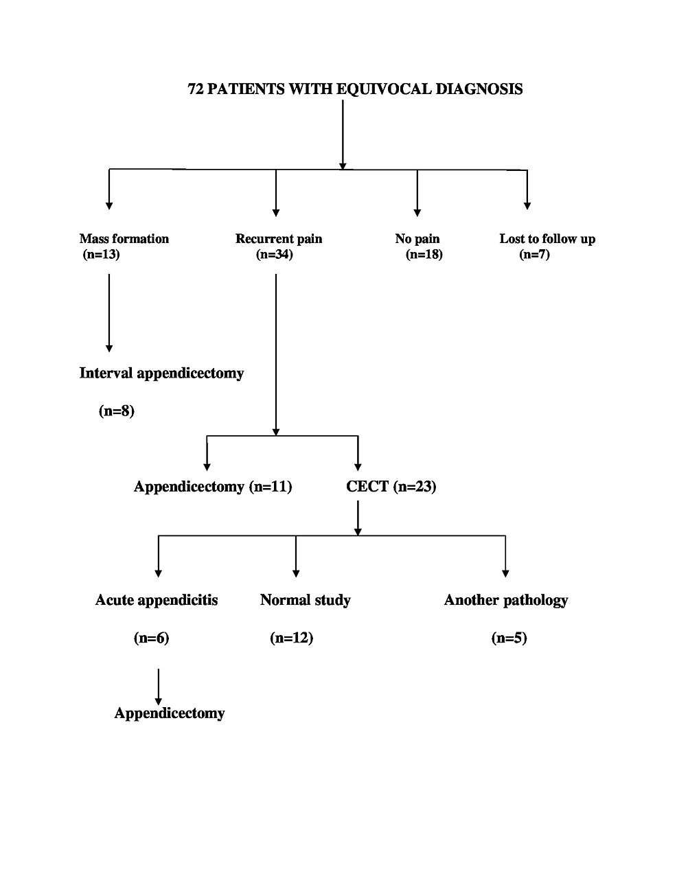 Scheme-of-outcome-and-management-of-patients-with-equivocal-diagnosis