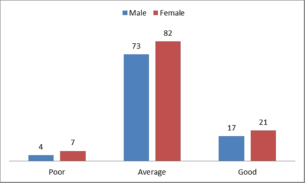 Gender-wise-distribution-of-the-knowledge-of-epidemiology-among-postgraduate-medical-trainees