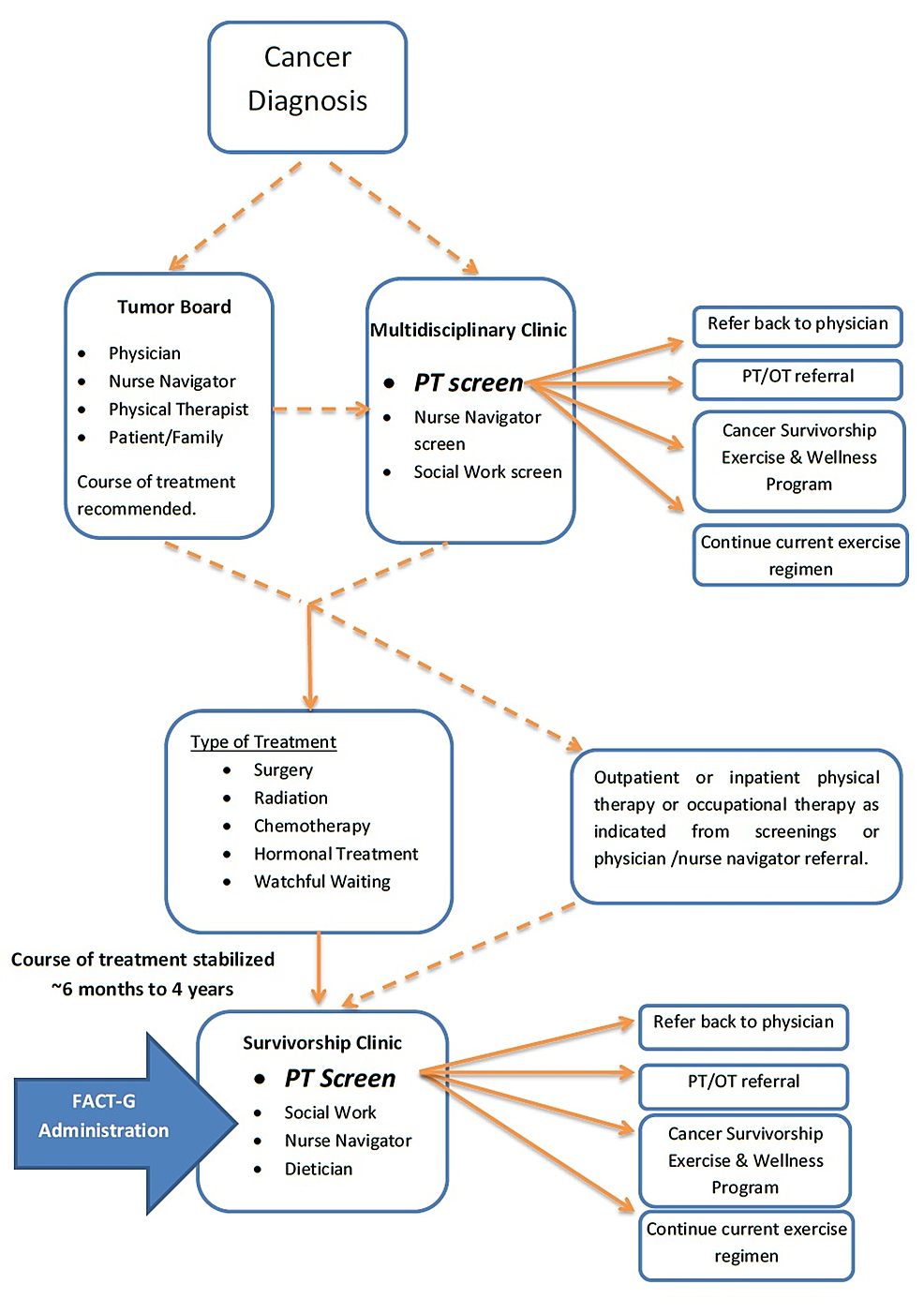 Flow-of-Cancer-Screening