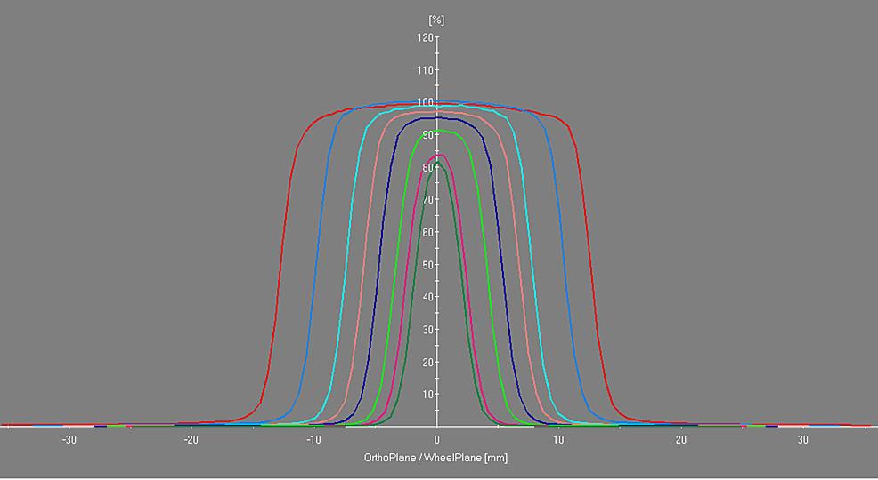 Beam-cross-profiles-at-depth-of-maximum-dose-for-all-collimator-sizes.