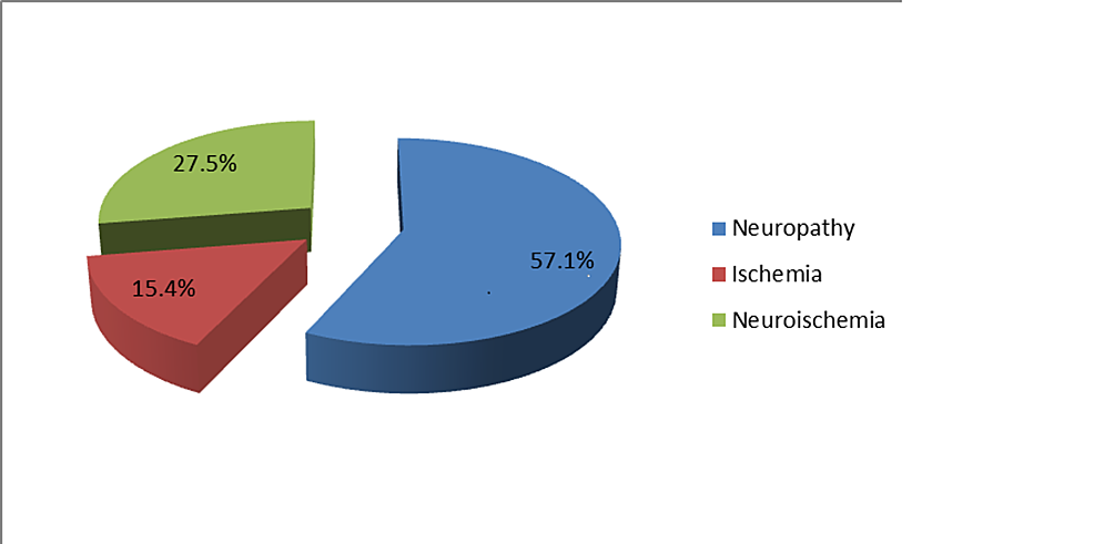 Percentage-of-patients-with-signs-of-neuropathy-and-ischemia