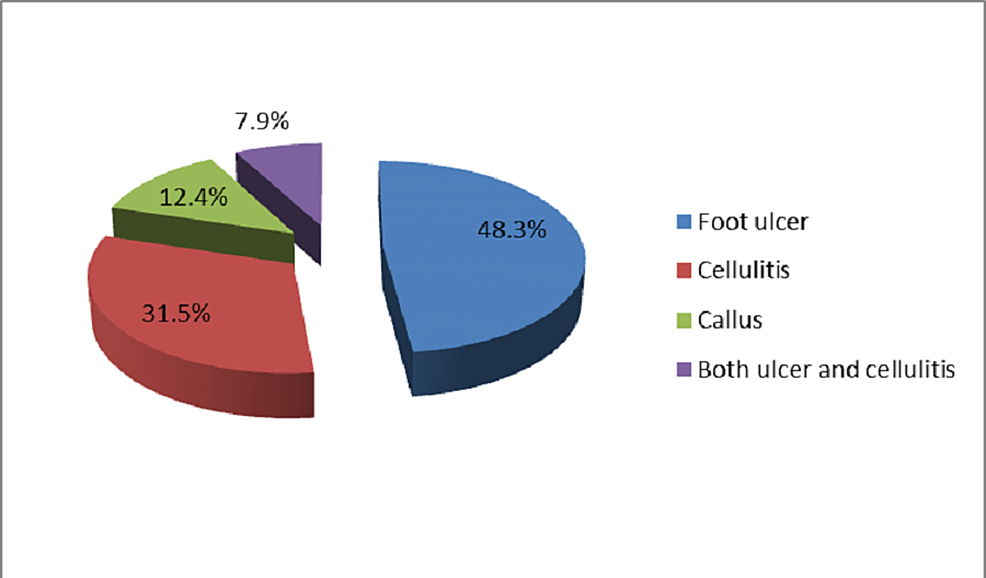 Percentage-of-patients-with-diabetic-foot-complications