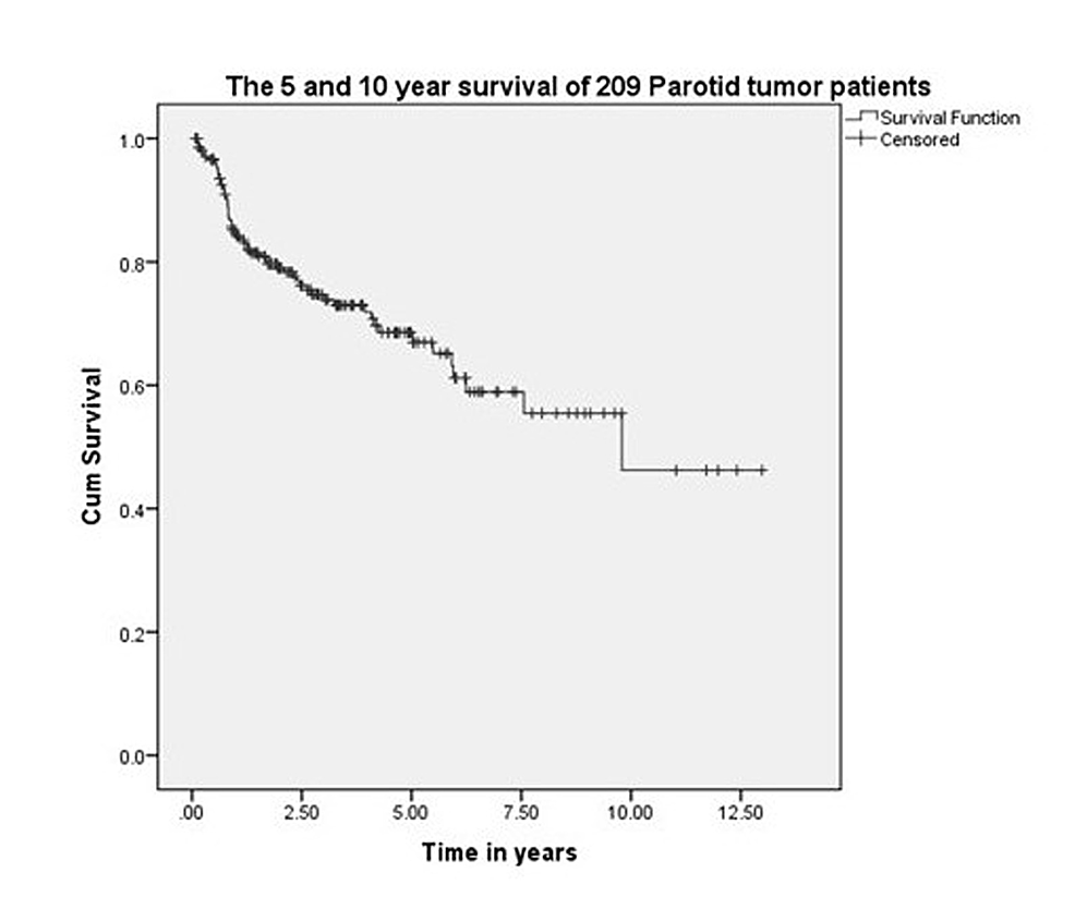 5--and-10-year-survival-of-209-malignant-parotid-tumor-patients.