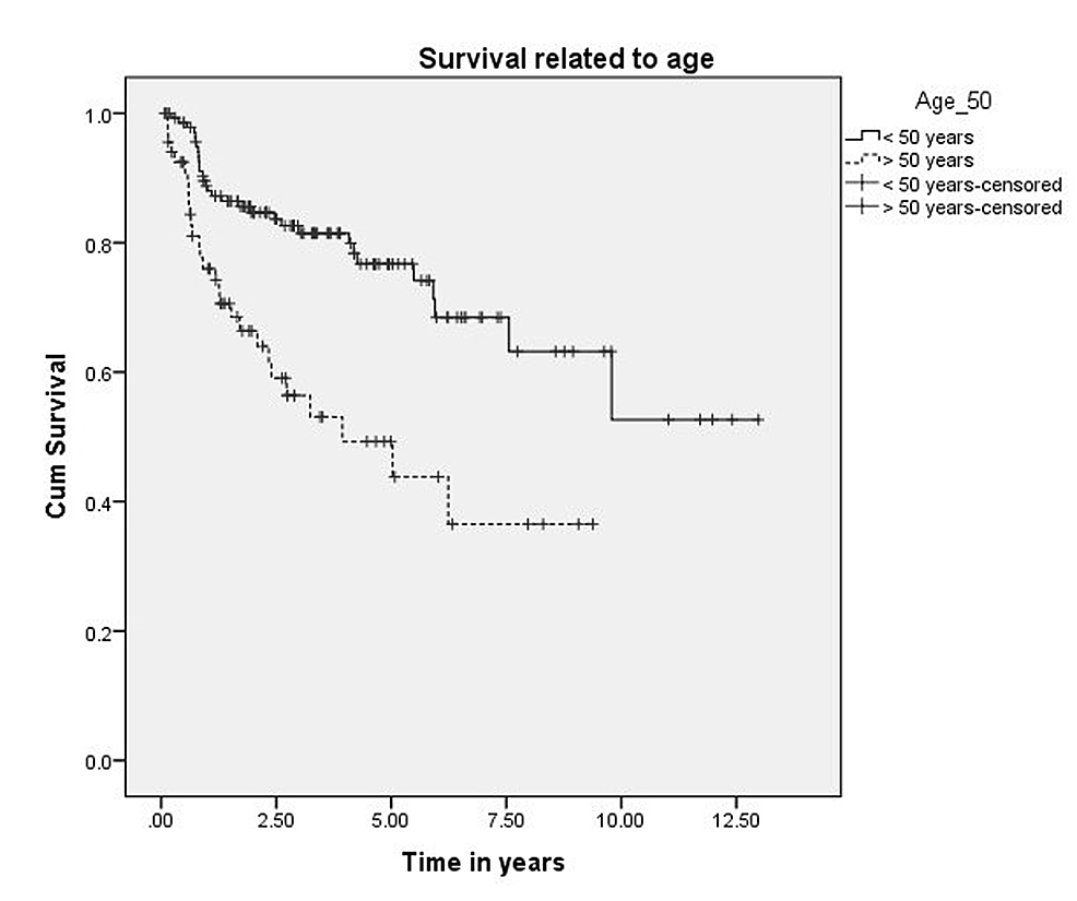 Survival-related-to-age.