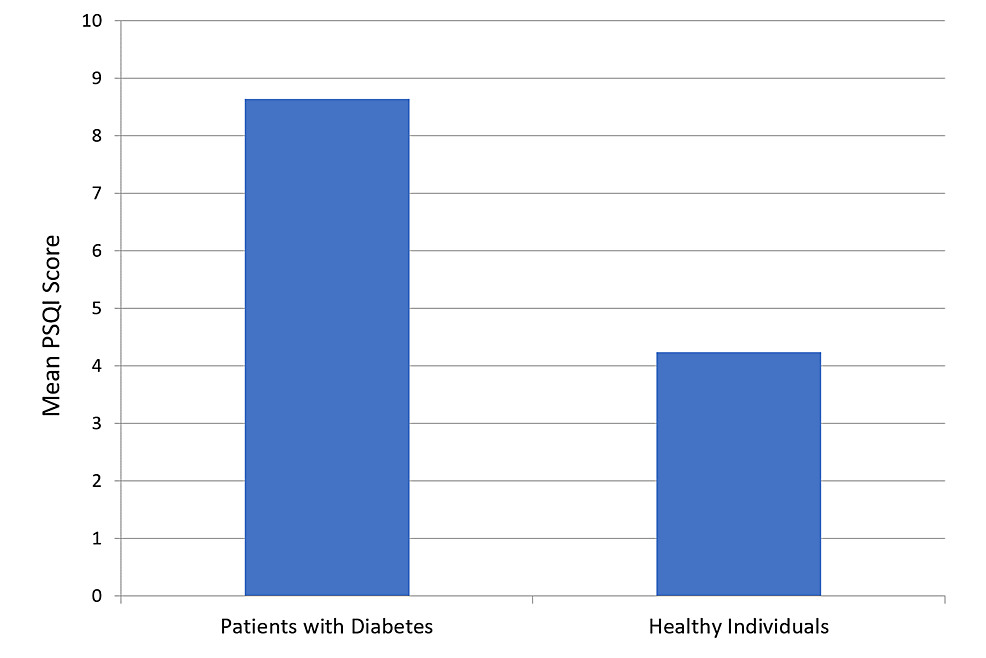 Comparison-of-global-Pittsburgh-Sleep-Quality-Index-score-among-patients-with-and-without-diabetes