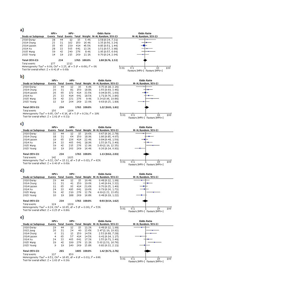 Forest-plot-comparing-disease-free-survival-(DFS)-comparing-HPV-positive-LSCC-to-HPV-negative-LSCC