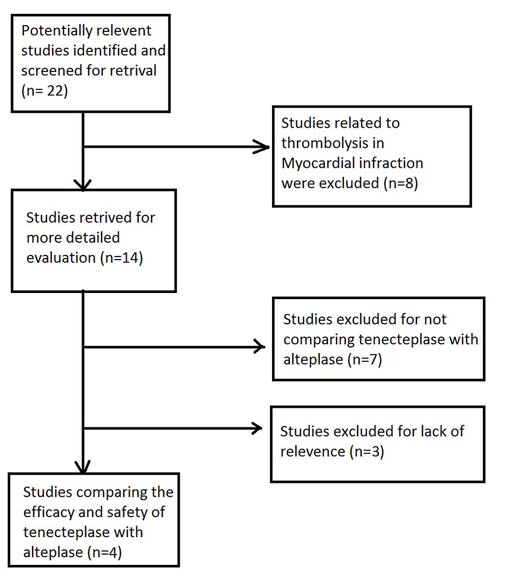 Flow-diagram-of-included-studies