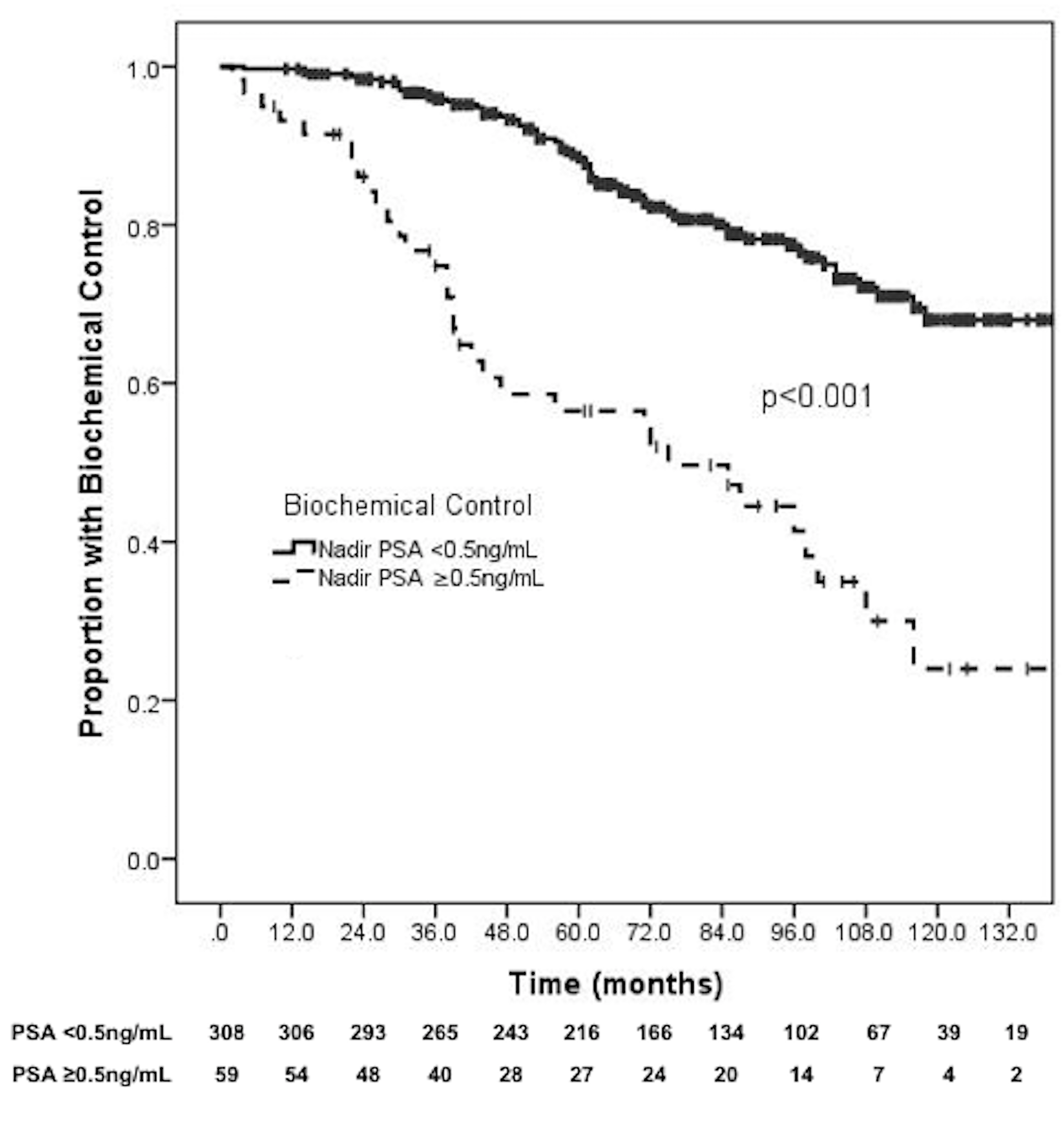 próstata y psa cero metástasis 2
