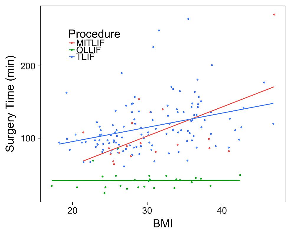 BMI-vs.-surgery-time-for-single-level-procedures.