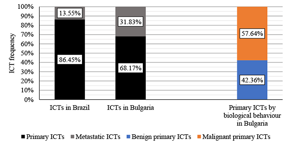 Comparison-between-ICTs-in-Brazil-in-Bulgaria,-with-benign-and-malignant-comparison-for-primary-ICTs-in-Bulgaria