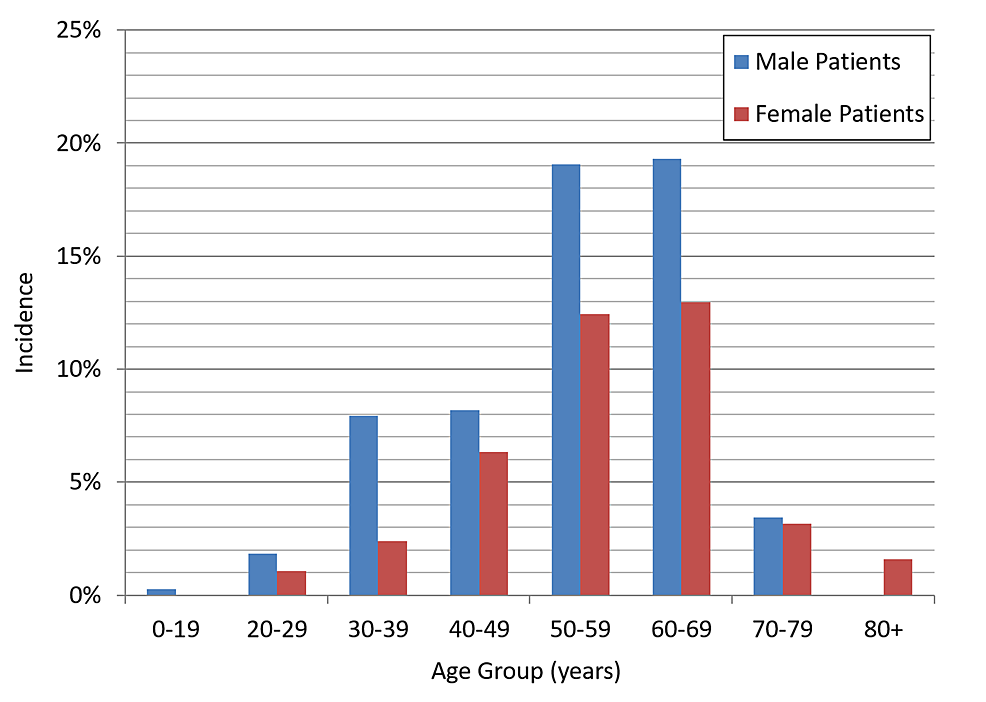 Incidence-of-HCV-cases-by-sex-and-age-group