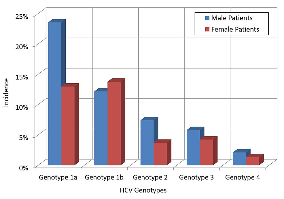 Trend-of-HCV-genotypes-by-gender