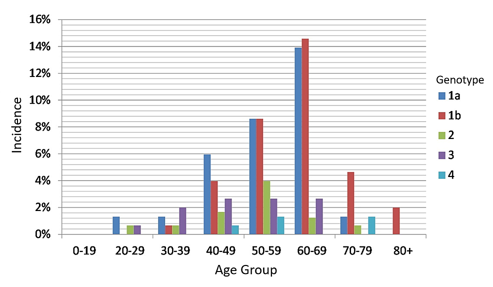 Incidence-of-HCV-genotypes-by-age-group